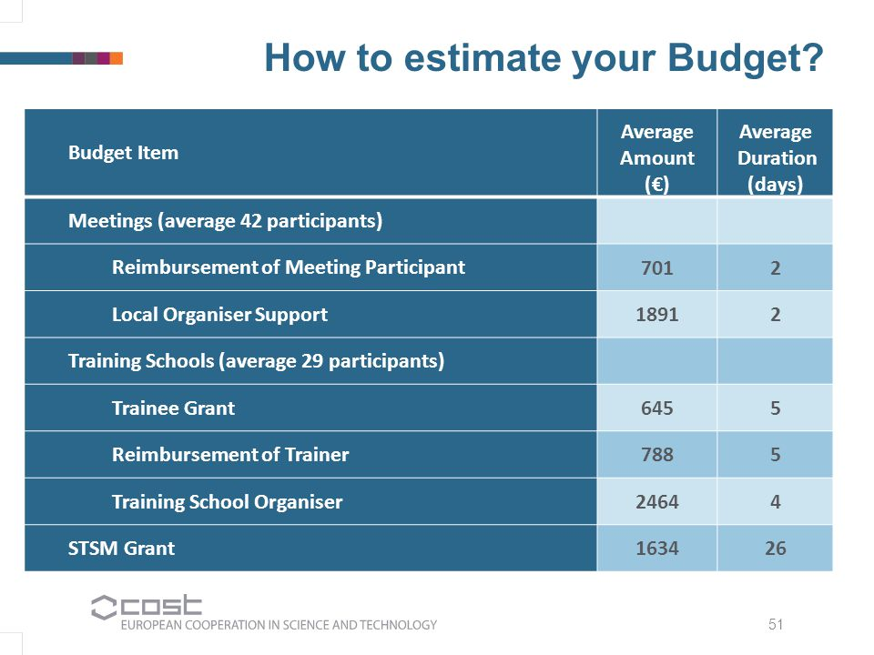 51 How to estimate your Budget? Budget Item Average Amount (€) Average Duration (days) Meetings (average 42 participants) Reimbursement of Meeting Par