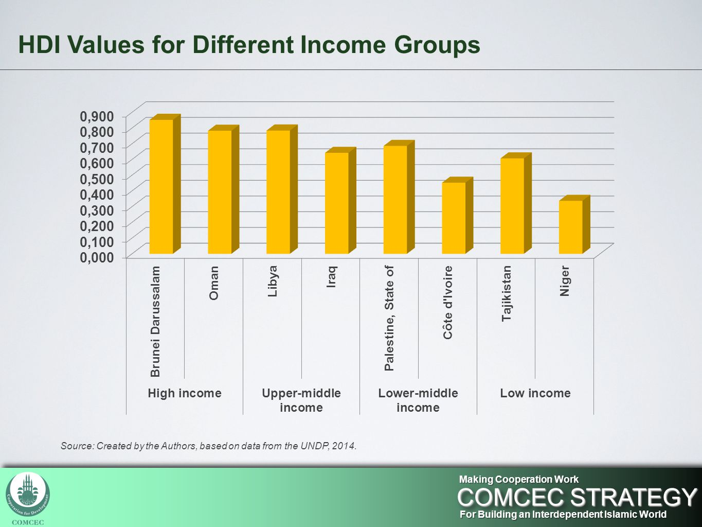 HDI Values for Different Income Groups For Building an Interdependent Islamic World COMCEC STRATEGY Making Cooperation Work Source: Created by the Authors, based on data from the UNDP, 2014.
