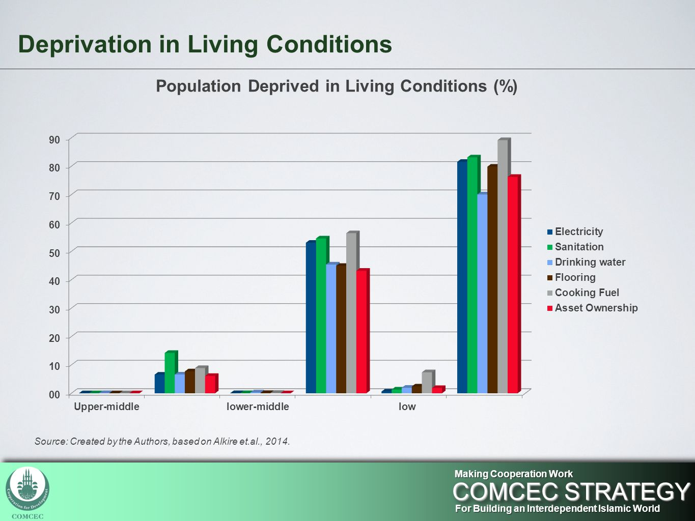 Population Deprived in Living Conditions (%) For Building an Interdependent Islamic World COMCEC STRATEGY Making Cooperation Work Deprivation in Living Conditions Source: Created by the Authors, based on Alkire et.al., 2014.