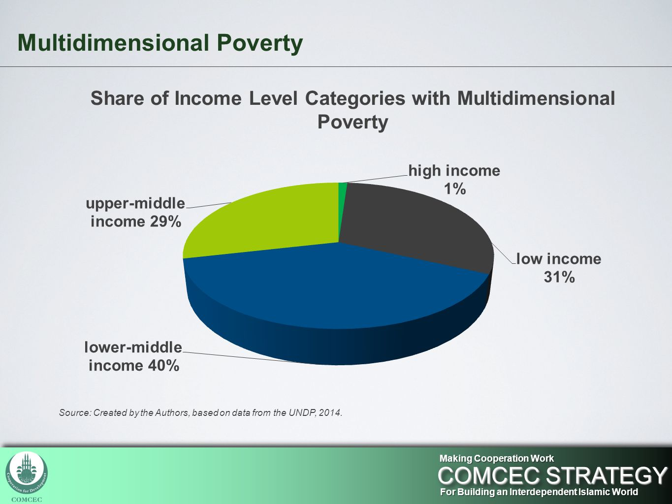 Multidimensional Poverty For Building an Interdependent Islamic World COMCEC STRATEGY Making Cooperation Work Share of Income Level Categories with Multidimensional Poverty Source: Created by the Authors, based on data from the UNDP, 2014.