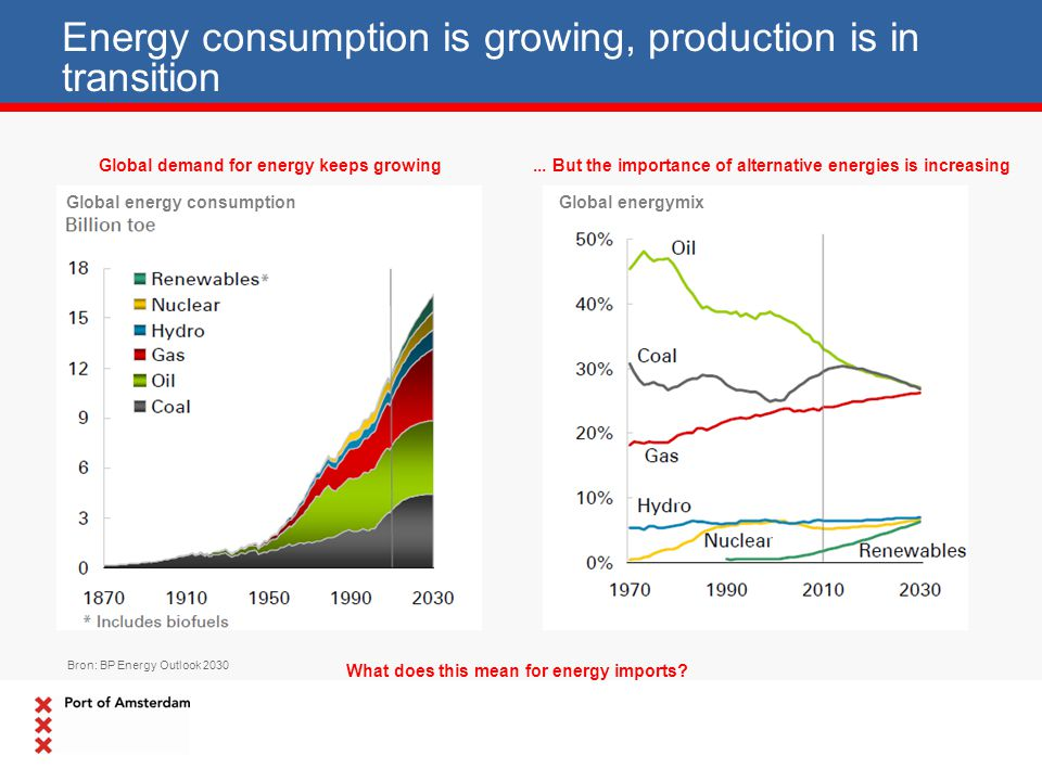 Energy consumption is growing, production is in transition Bron: BP Energy Outlook 2030 Global demand for energy keeps growing... But the importance o