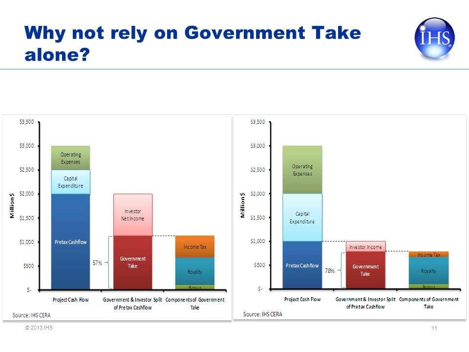 © 2013 IHS Why not rely on Government Take alone? 11