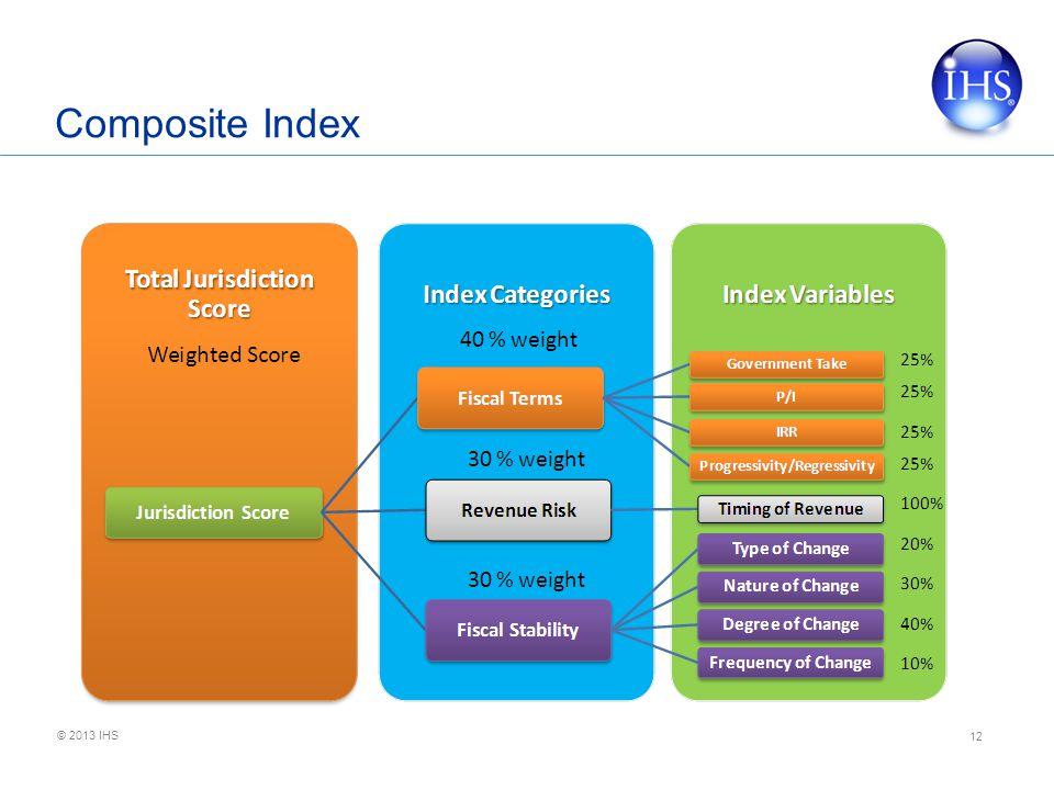 © 2013 IHS Composite Index 12