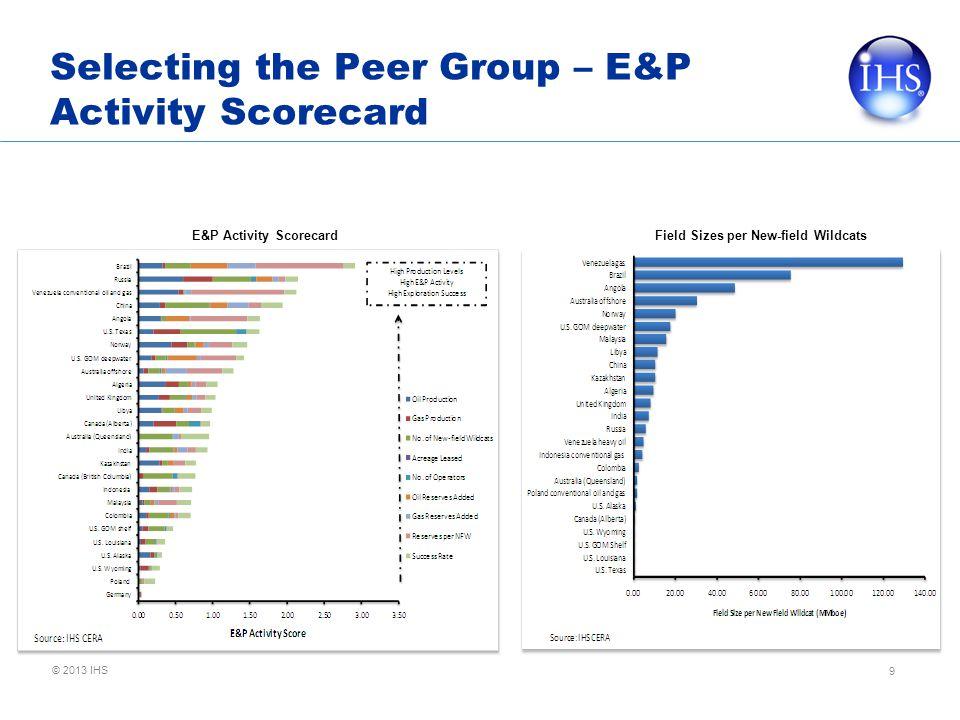 © 2013 IHS Selecting the Peer Group – E&P Activity Scorecard 9 Field Sizes per New-field Wildcats E&P Activity Scorecard