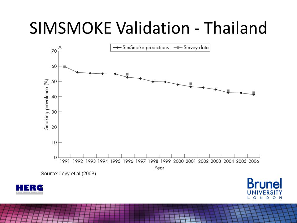 SIMSMOKE Validation - Thailand Source: Levy et al (2008)
