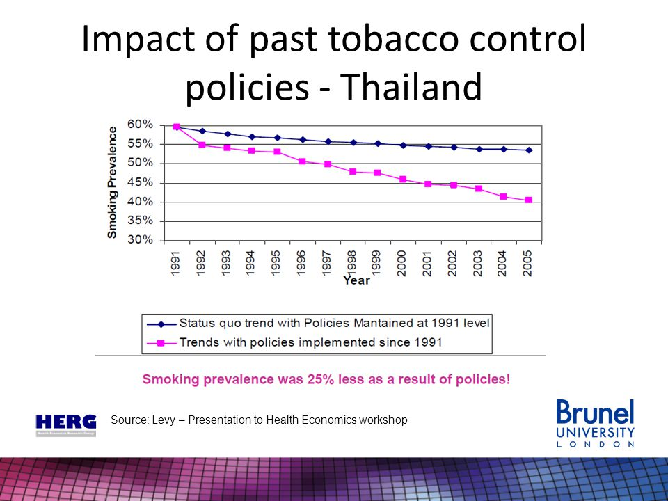 Impact of past tobacco control policies - Thailand Source: Levy – Presentation to Health Economics workshop