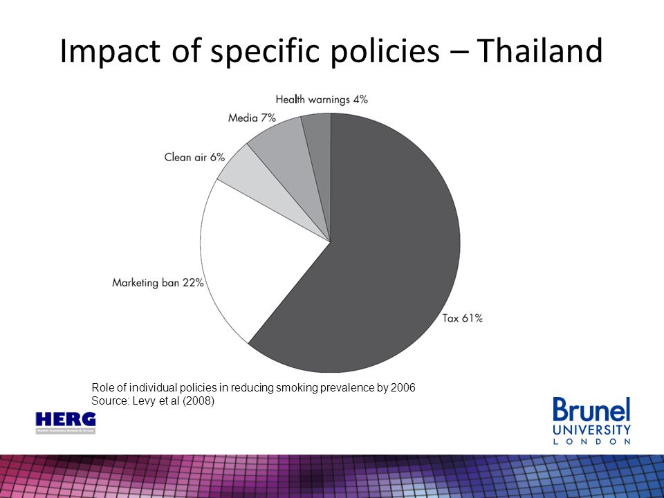 Impact of specific policies – Thailand Role of individual policies in reducing smoking prevalence by 2006 Source: Levy et al (2008)