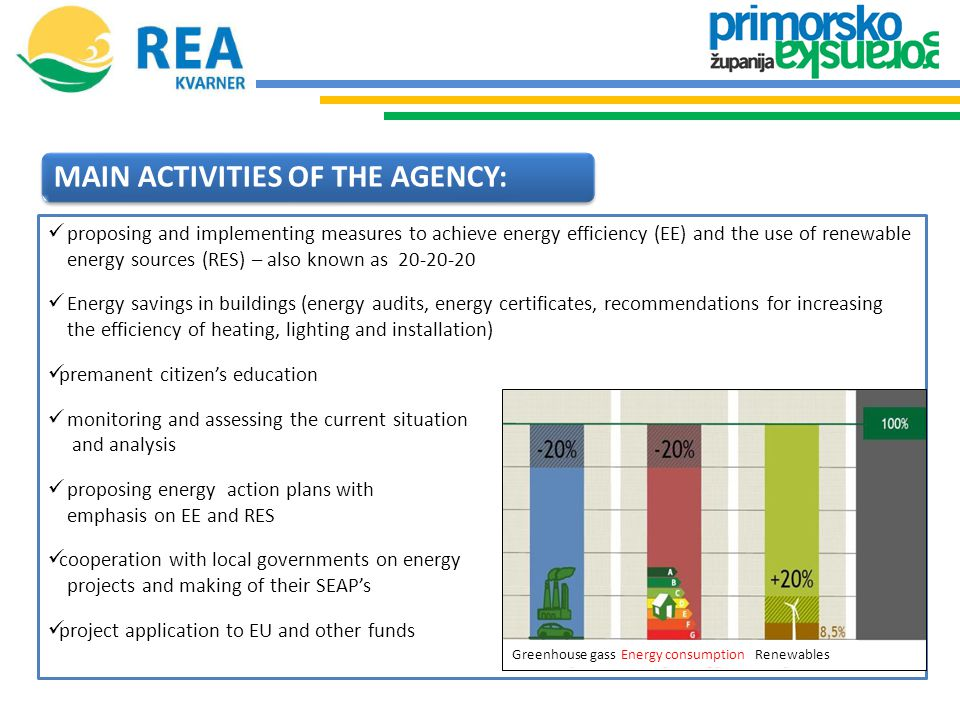 MAIN ACTIVITIES OF THE AGENCY: proposing and implementing measures to achieve energy efficiency (EE) and the use of renewable energy sources (RES) – also known as 20-20-20 Energy savings in buildings (energy audits, energy certificates, recommendations for increasing the efficiency of heating, lighting and installation) premanent citizen's education monitoring and assessing the current situation and analysis proposing energy action plans with emphasis on EE and RES cooperation with local governments on energy projects and making of their SEAP's project application to EU and other funds Greenhouse gass Energy consumption Renewables