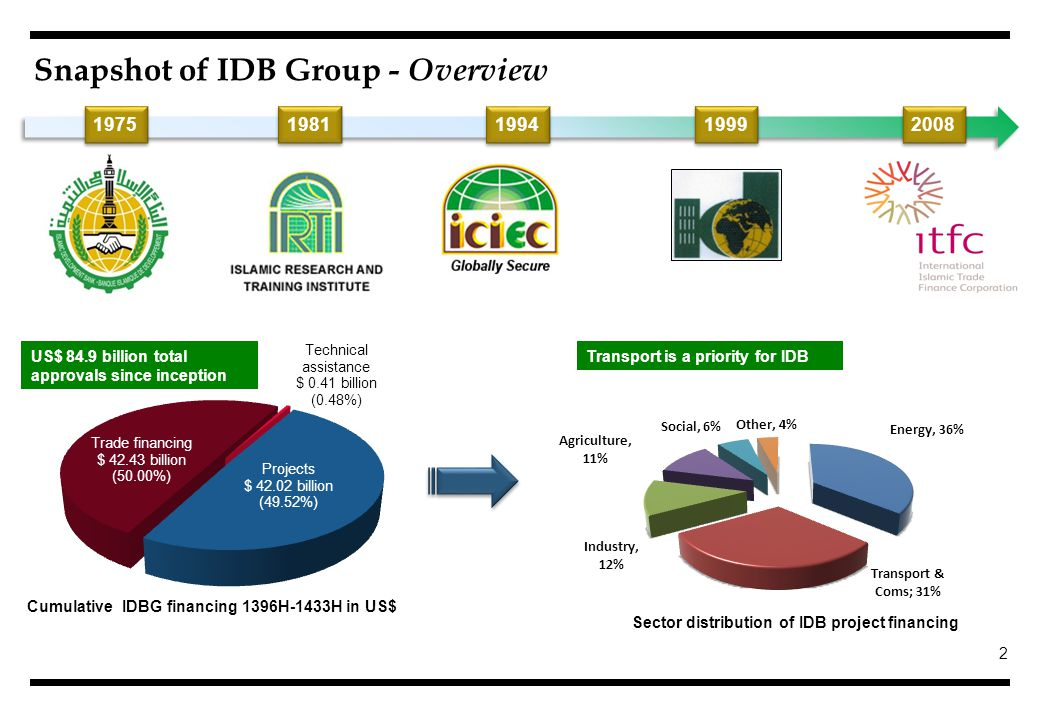 2 Snapshot of IDB Group - Overview 1975 1981 1994 1999 2008 Sector distribution of IDB project financing US$ 84.9 billion total approvals since inception Transport is a priority for IDB