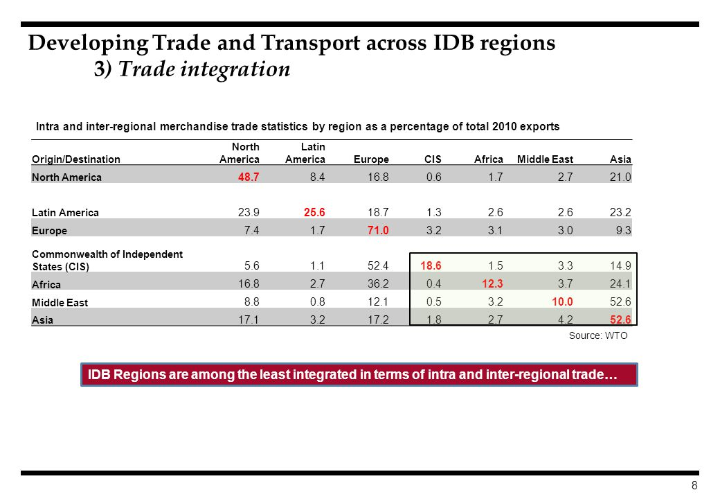 8 IDB Regions are among the least integrated in terms of intra and inter-regional trade… Developing Trade and Transport across IDB regions 3 ) Trade integration Origin/Destination North America Latin AmericaEuropeCISAfricaMiddle EastAsia North America 48.78.416.80.61.72.721.0 Latin America 23.925.618.71.32.6 23.2 Europe 7.41.771.03.23.13.09.3 Commonwealth of Independent States (CIS) 5.61.152.418.61.53.314.9 Africa 16.82.736.20.412.33.724.1 Middle East 8.80.812.10.53.210.052.6 Asia 17.13.217.21.82.74.252.6 Source: WTO Intra and inter-regional merchandise trade statistics by region as a percentage of total 2010 exports