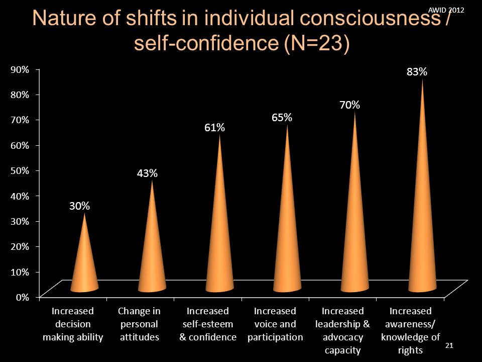 Nature of shifts in individual consciousness / self-confidence (N=23) AWID 2012 21