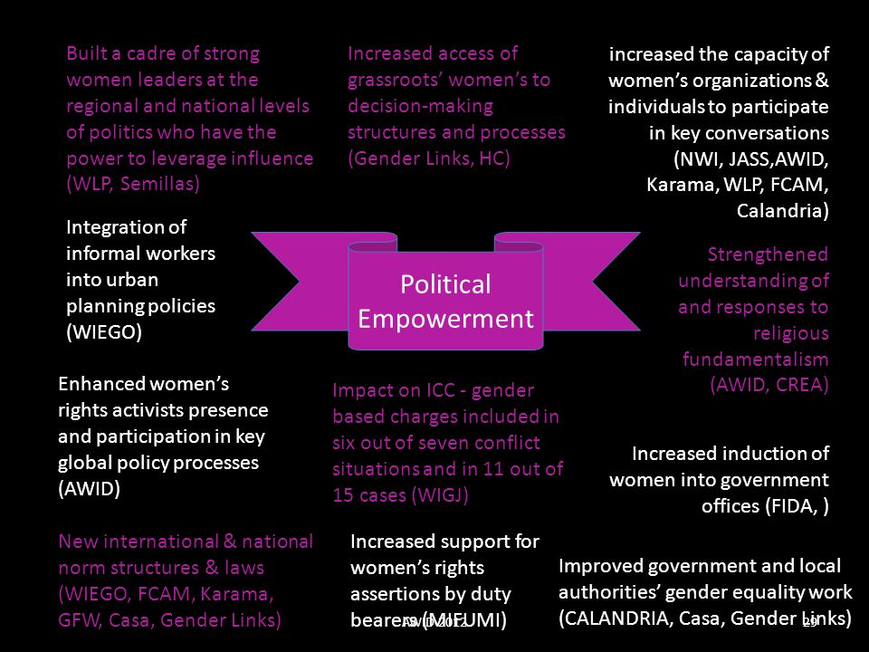 Political Empowerment Built a cadre of strong women leaders at the regional and national levels of politics who have the power to leverage influence (