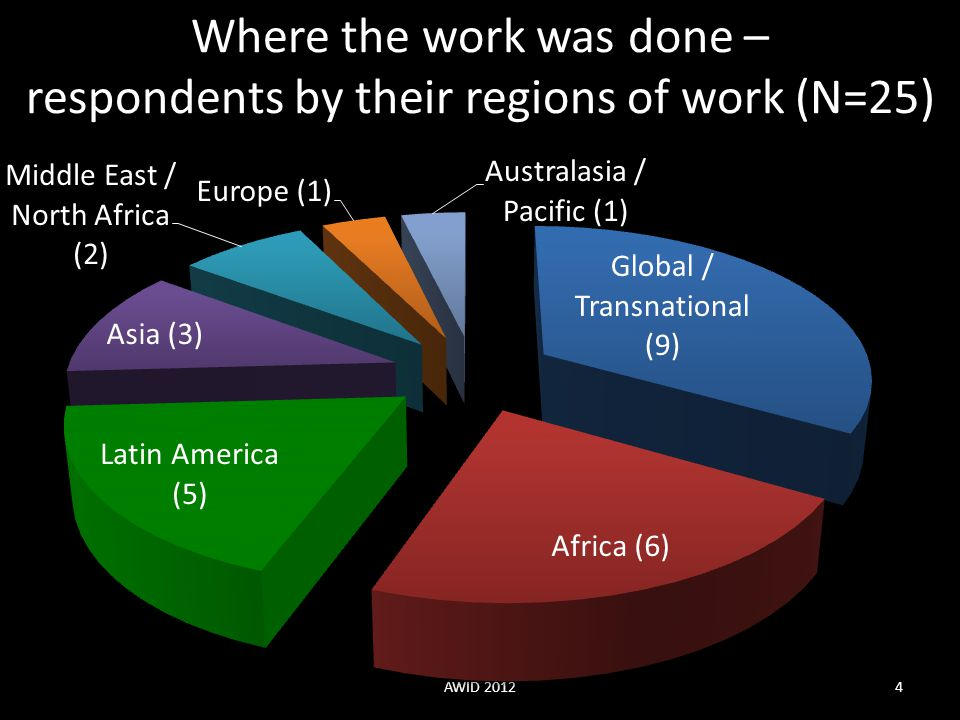 Where the work was done – respondents by their regions of work (N=25) AWID 20124