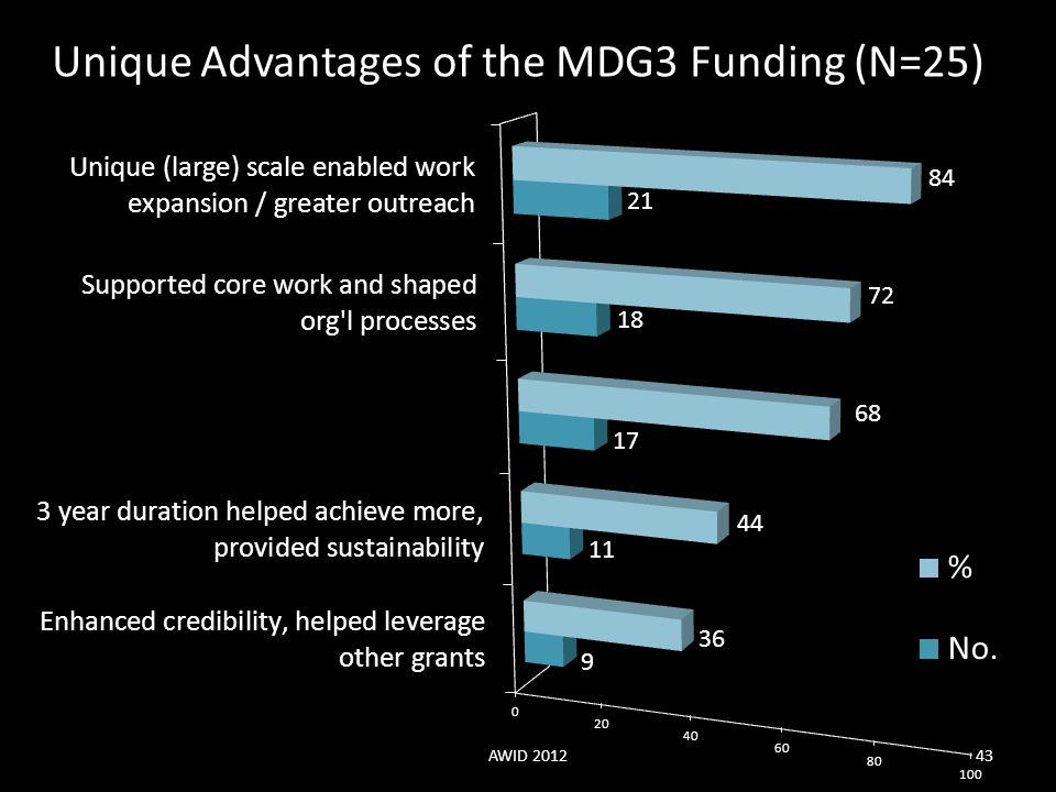 Unique Advantages of the MDG3 Funding (N=25) AWID 201243