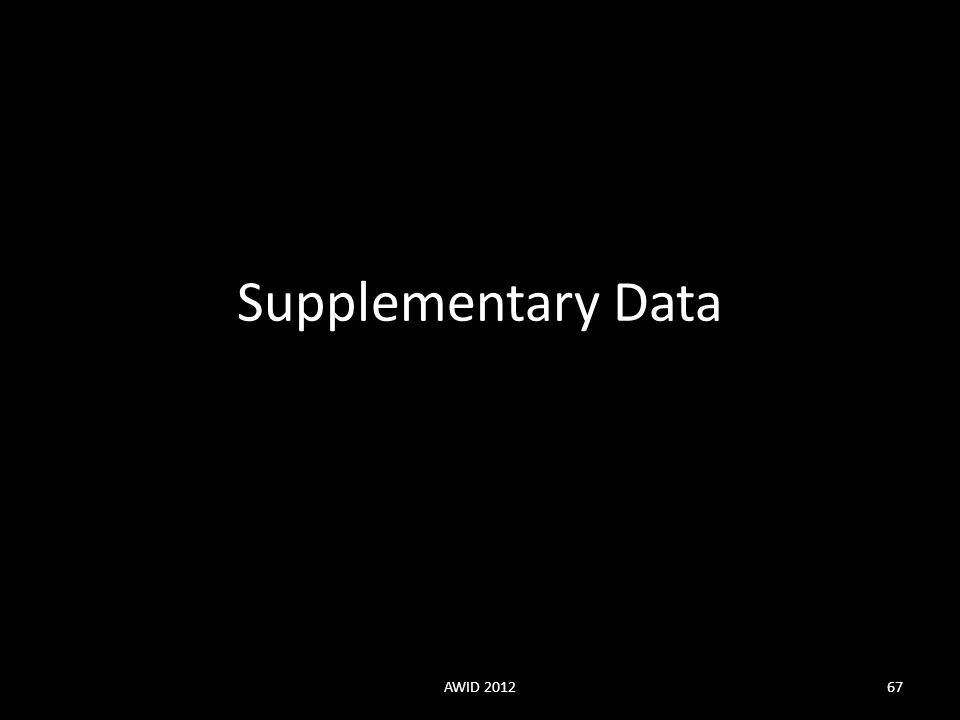 Supplementary Data AWID 201267