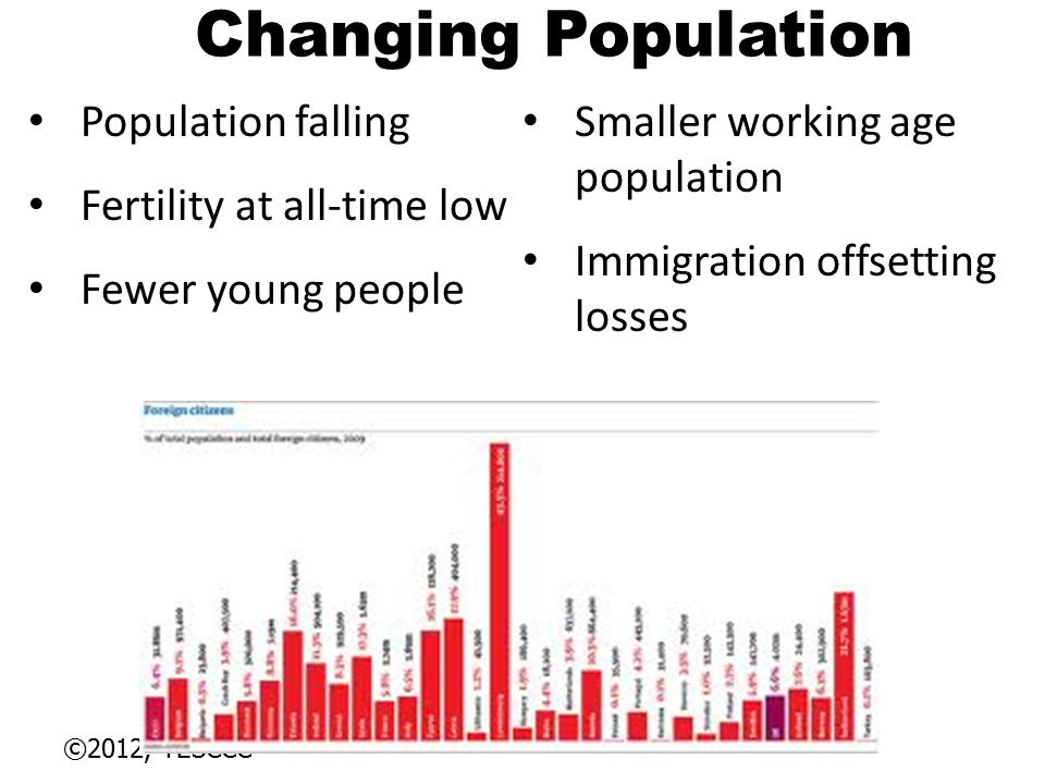 ©2012, TESCCC Changing Population Population falling Fertility at all-time low Fewer young people Smaller working age population Immigration offsettin