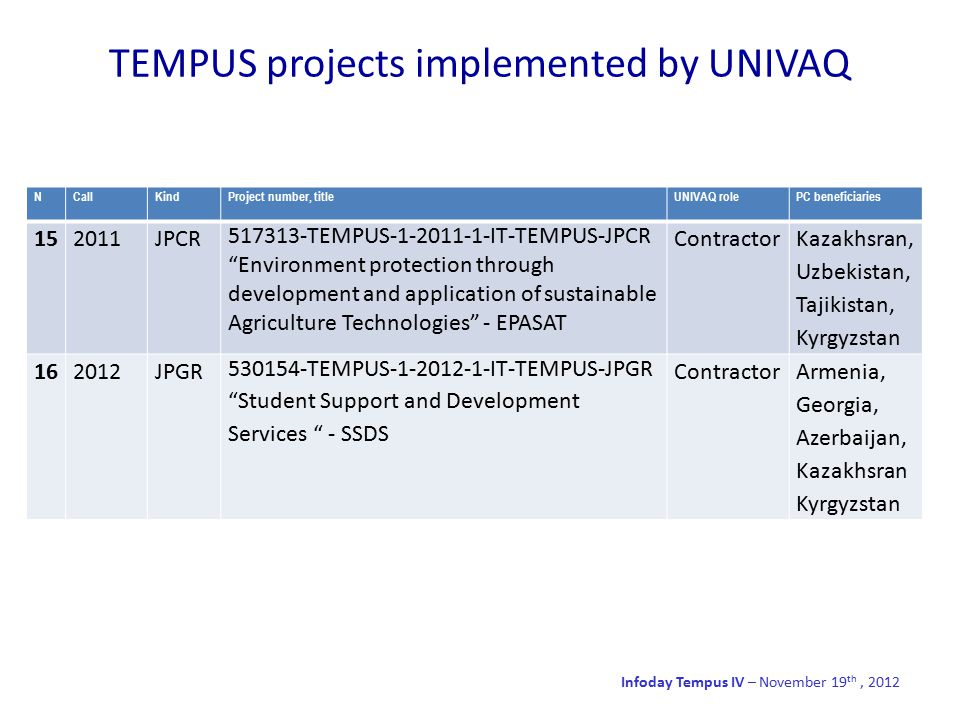 TEMPUS projects implemented by UNIVAQ Infoday Tempus IV – November 19 th, 2012 NCallKindProject number, titleUNIVAQ rolePC beneficiaries 152011JPCR 517313-TEMPUS-1-2011-1-IT-TEMPUS-JPCR Environment protection through development and application of sustainable Agriculture Technologies - EPASAT Contractor Kazakhsran, Uzbekistan, Tajikistan, Kyrgyzstan 162012JPGR 530154-TEMPUS-1-2012-1-IT-TEMPUS-JPGR Student Support and Development Services - SSDS ContractorArmenia, Georgia, Azerbaijan, Kazakhsran Kyrgyzstan