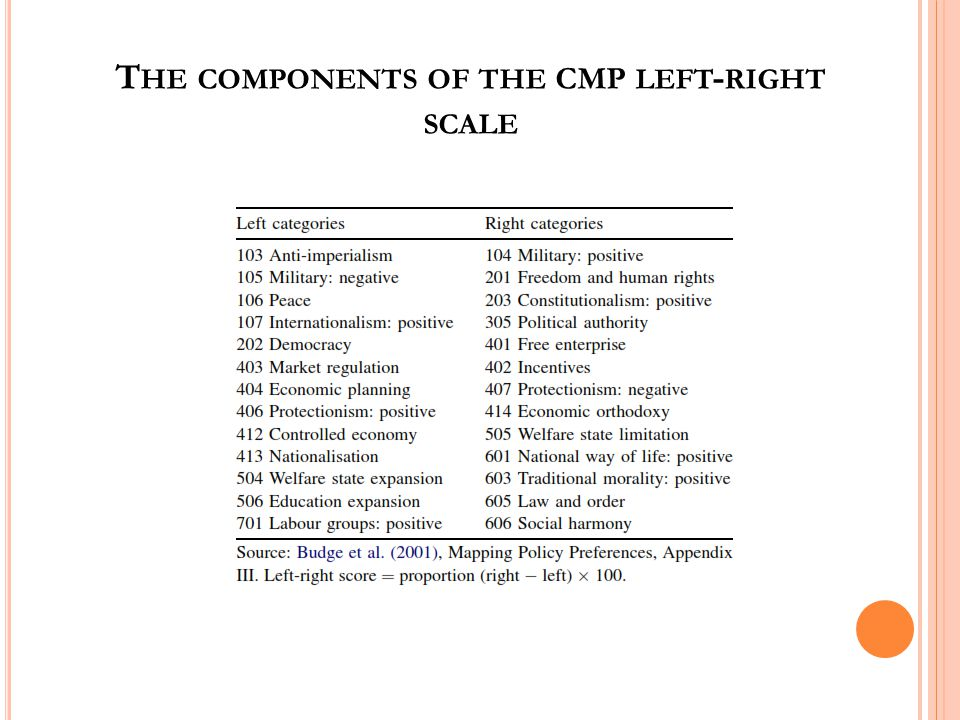 T HE COMPONENTS OF THE CMP LEFT - RIGHT SCALE