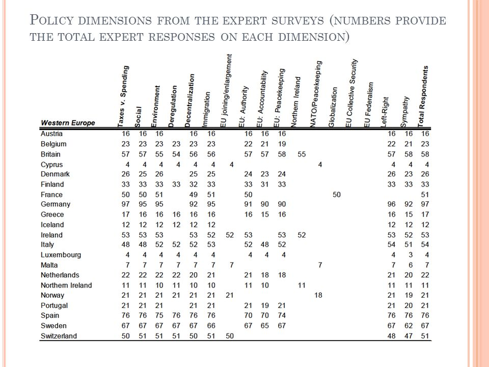 P OLICY DIMENSIONS FROM THE EXPERT SURVEYS ( NUMBERS PROVIDE THE TOTAL EXPERT RESPONSES ON EACH DIMENSION )