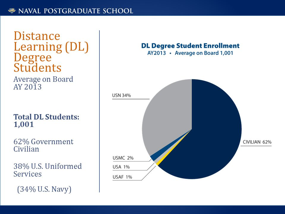 Distance Learning (DL) Degree Students Average on Board AY 2013 Total DL Students: 1,001 62% Government Civilian 38% U.S.