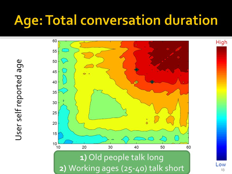 13 User self reported age High Low 1) Old people talk long 2) Working ages (25-40) talk short