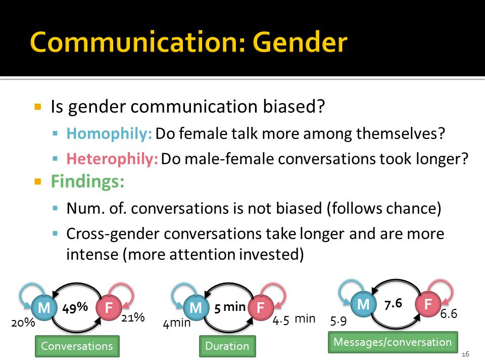  Is gender communication biased.  Homophily: Do female talk more among themselves.