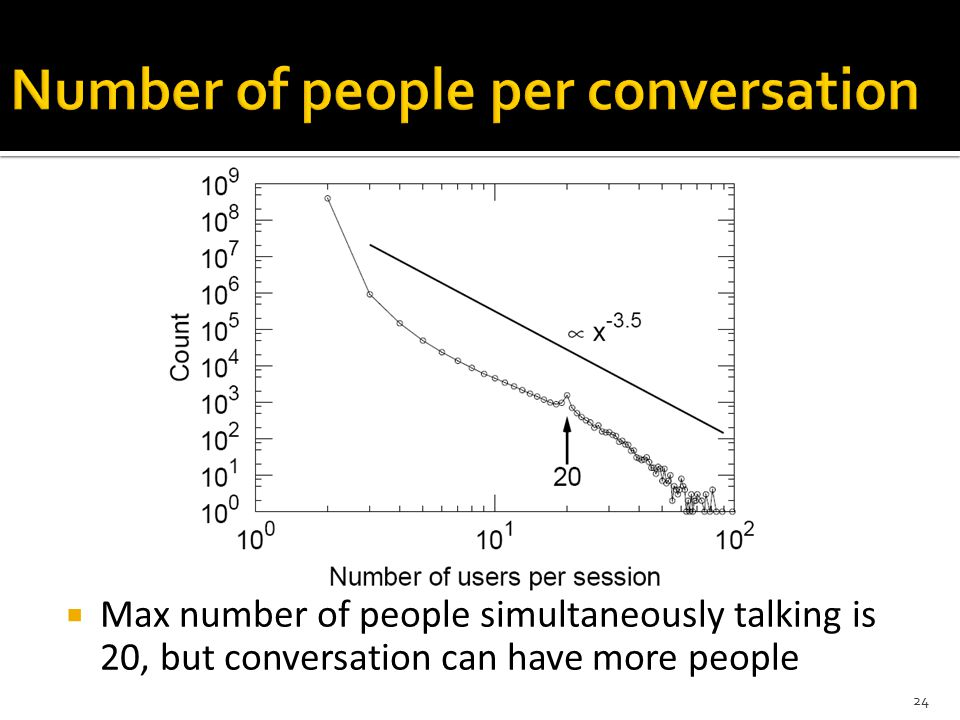  Max number of people simultaneously talking is 20, but conversation can have more people 24