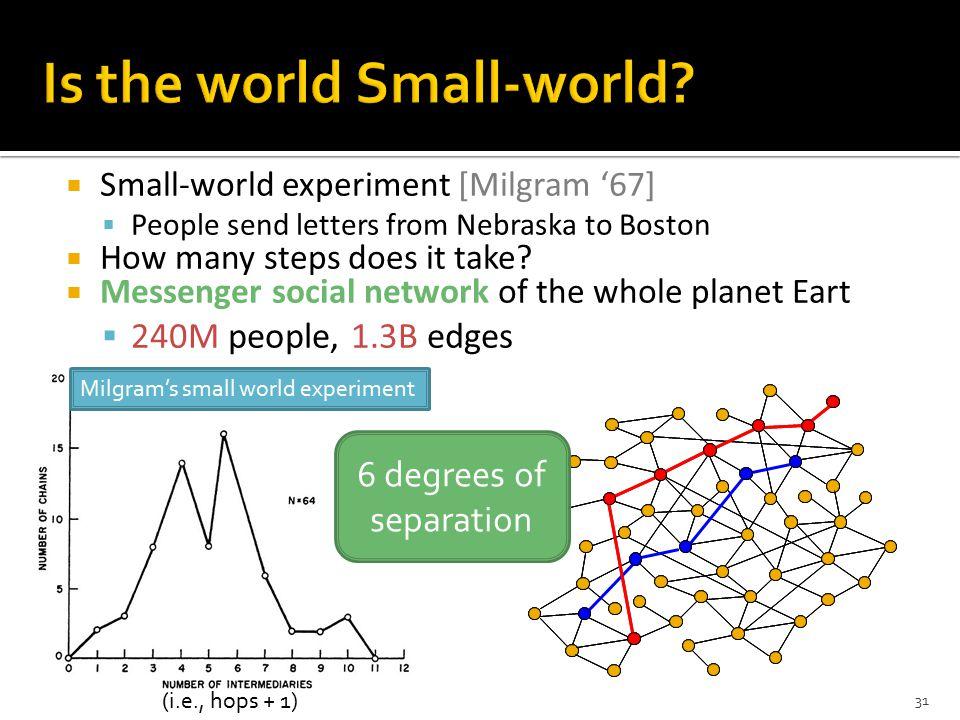 Milgram's small world experiment (i.e., hops + 1) 31  Small-world experiment [Milgram '67]  People send letters from Nebraska to Boston  How many steps does it take.