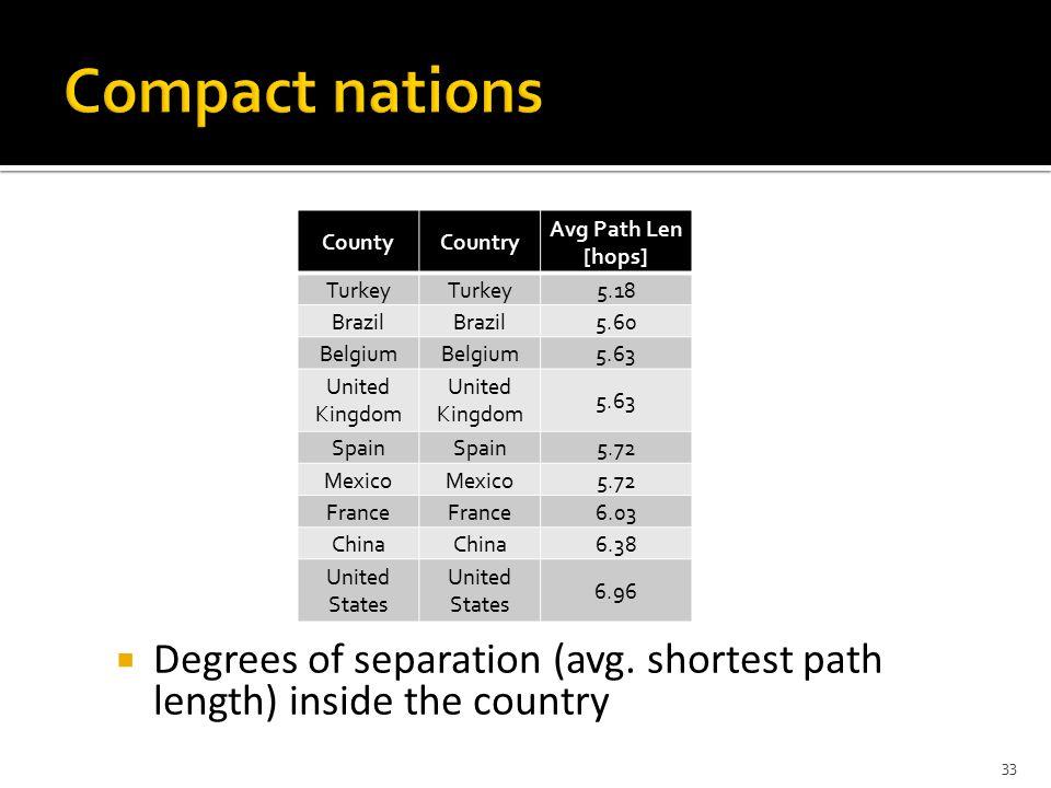  Degrees of separation (avg.