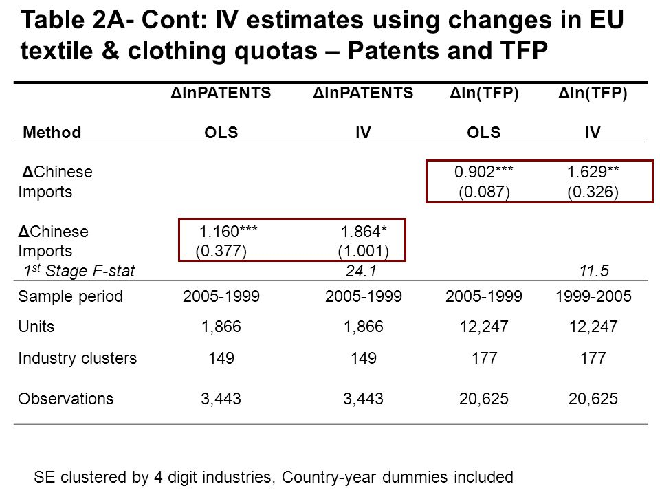 ΔlnPATENTS Δln(TFP) MethodOLSIVOLSIV ΔChinese Imports 0.902*** (0.087) 1.629** (0.326) ΔChinese 1.160***1.864* Imports(0.377)(1.001) 1 st Stage F-stat 24.1 11.5 Sample period2005-1999 1999-2005 Units1,866 12,247 Industry clusters149 177 Observations3,443 20,625 Table 2A- Cont: IV estimates using changes in EU textile & clothing quotas – Patents and TFP SE clustered by 4 digit industries, Country-year dummies included