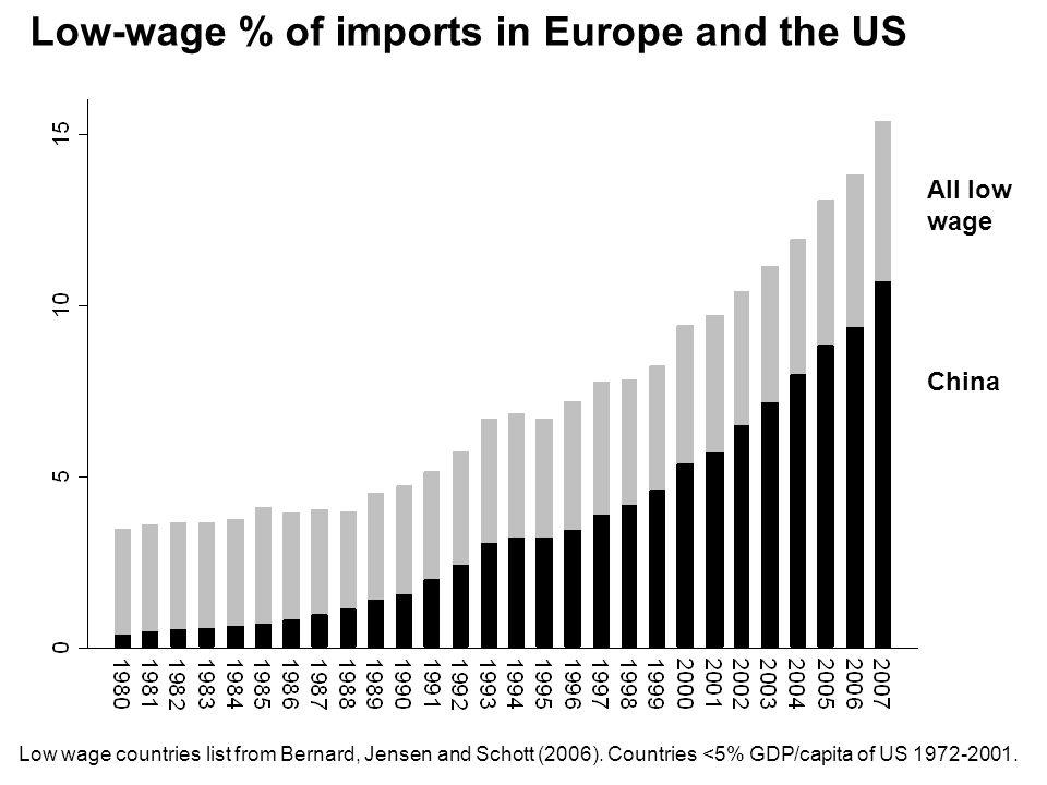 Low wage countries list from Bernard, Jensen and Schott (2006).