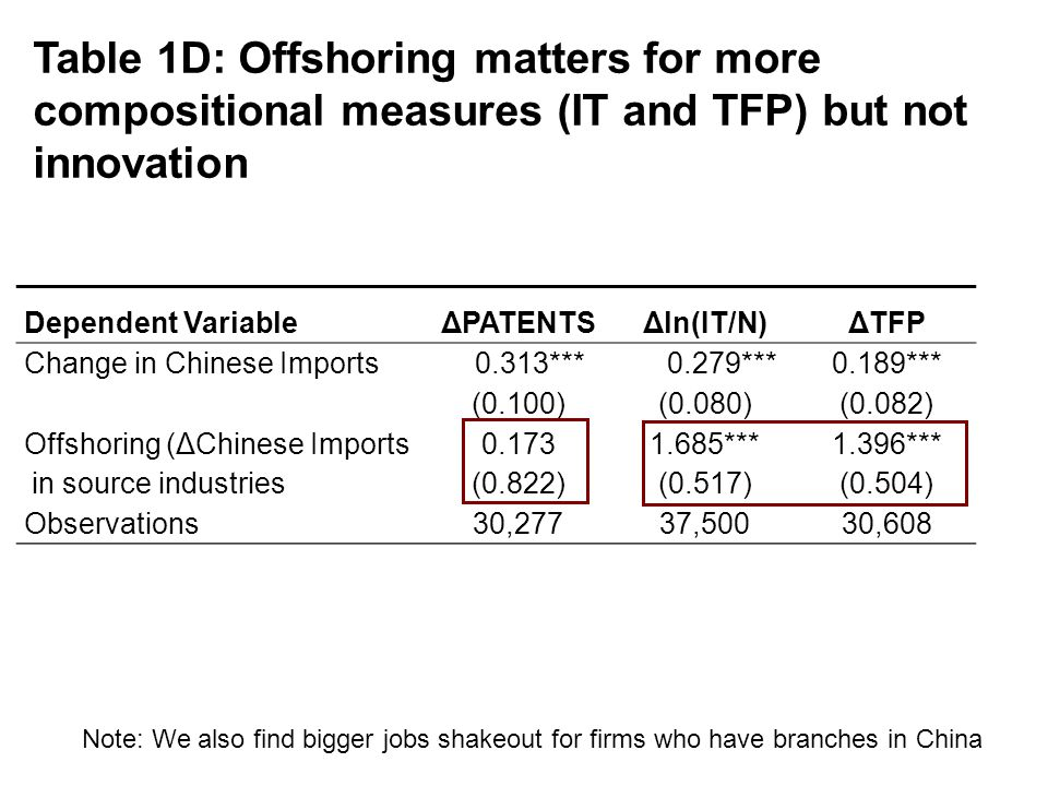 Dependent VariableΔPATENTSΔln(IT/N)ΔTFP Change in Chinese Imports 0.313*** 0.279***0.189*** (0.100)(0.080)(0.082) Offshoring (ΔChinese Imports0.1731.685***1.396*** in source industries(0.822)(0.517)(0.504) Observations30,27737,50030,608 Table 1D: Offshoring matters for more compositional measures (IT and TFP) but not innovation Note: We also find bigger jobs shakeout for firms who have branches in China