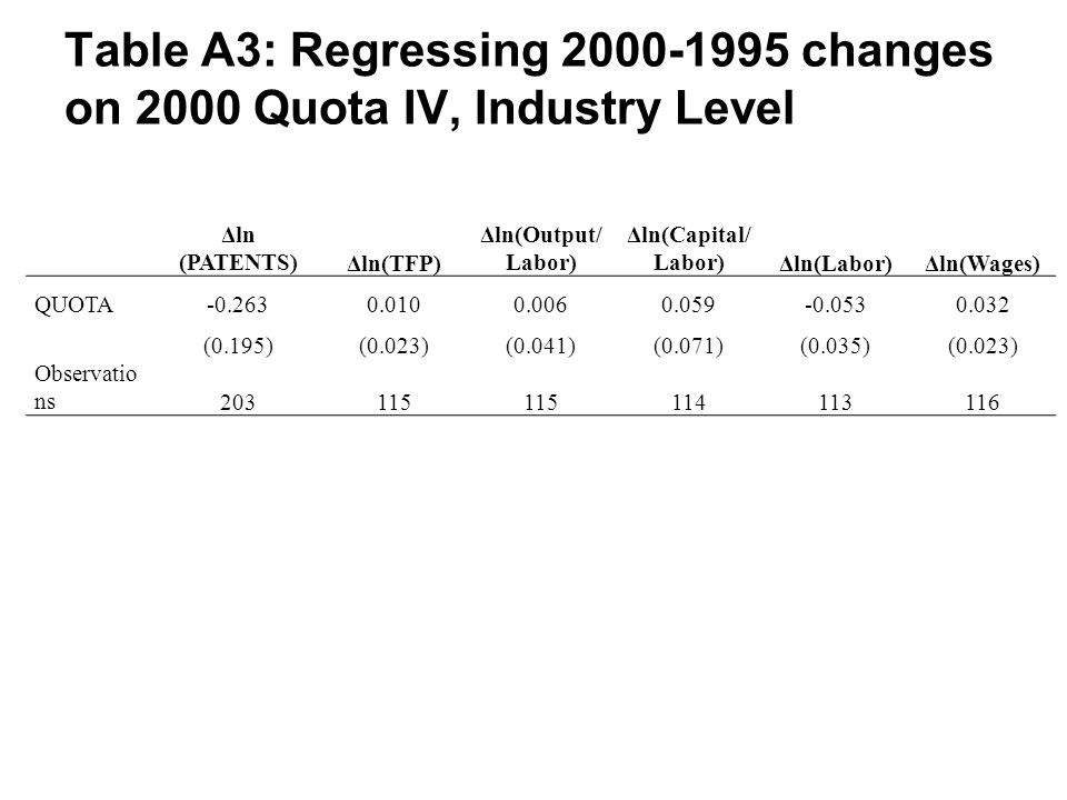Table A3: Regressing 2000-1995 changes on 2000 Quota IV, Industry Level Δln (PATENTS)Δln(TFP) Δln(Output/ Labor) Δln(Capital/ Labor)Δln(Labor)Δln(Wages) QUOTA-0.2630.0100.0060.059-0.0530.032 (0.195)(0.023)(0.041)(0.071)(0.035)(0.023) Observatio ns203115 114113116