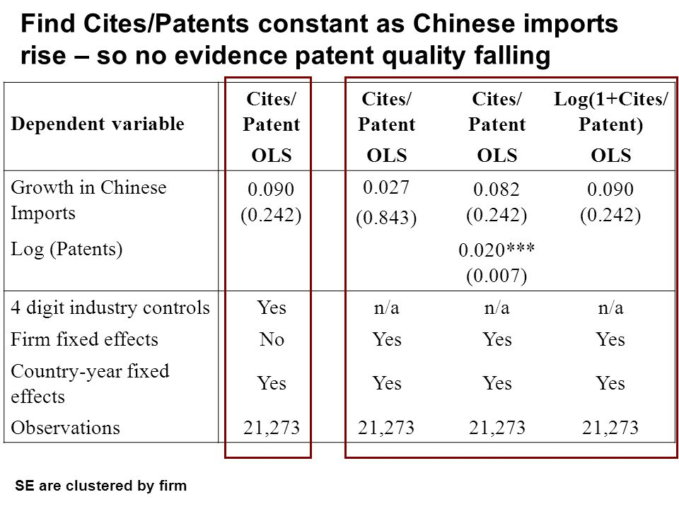 Find Cites/Patents constant as Chinese imports rise – so no evidence patent quality falling Dependent variable Cites/ Patent Cites/ Patent Cites/ Patent Log(1+Cites/ Patent) OLS Growth in Chinese Imports 0.090 (0.242) 0.027 (0.843) 0.082 (0.242) 0.090 (0.242) Log (Patents) 0.020*** (0.007) 4 digit industry controls Yesn/a Firm fixed effects NoYes Country-year fixed effects Yes Observations 21,273 SE are clustered by firm