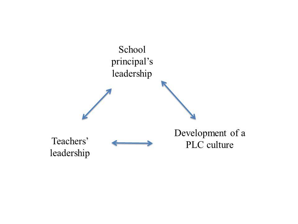 School principal's leadership Teachers' leadership Development of a PLC culture
