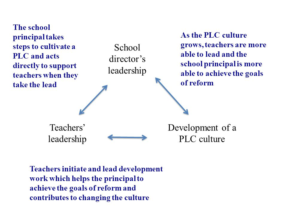 School director's leadership Teachers' leadership Development of a PLC culture The school principal takes steps to cultivate a PLC and acts directly to support teachers when they take the lead Teachers initiate and lead development work which helps the principal to achieve the goals of reform and contributes to changing the culture As the PLC culture grows, teachers are more able to lead and the school principal is more able to achieve the goals of reform