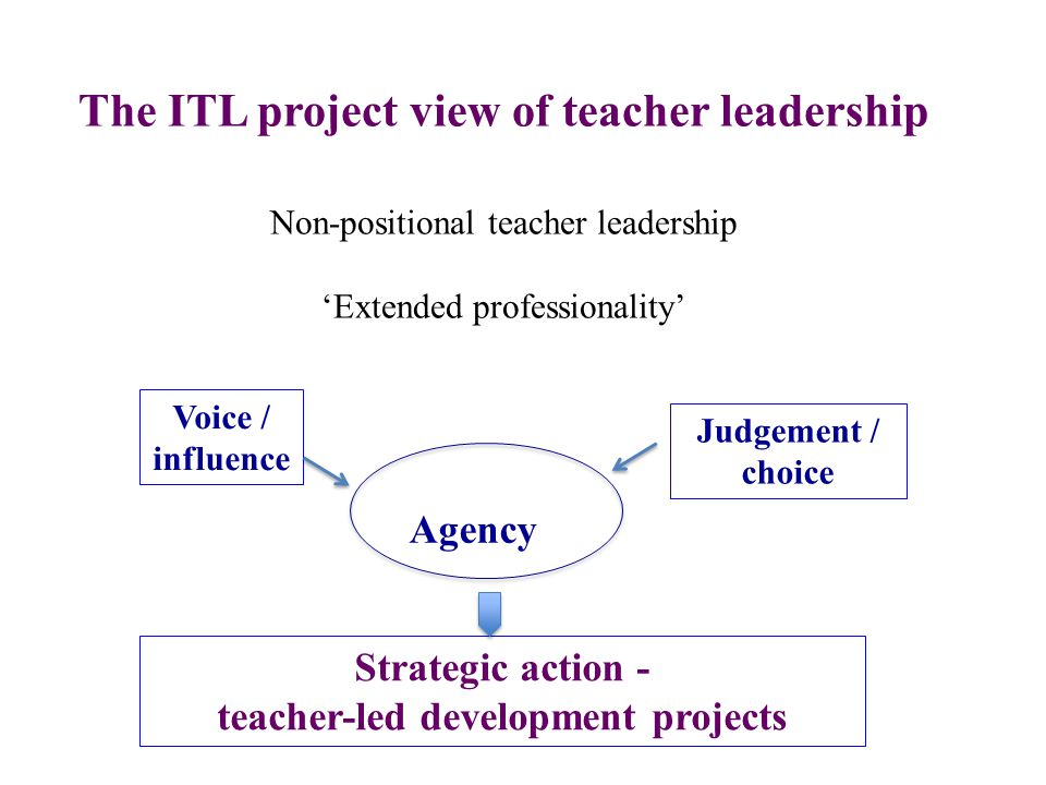 The ITL project view of teacher leadership Non-positional teacher leadership 'Extended professionality' Voice / influence Judgement / choice Agency Strategic action - teacher-led development projects