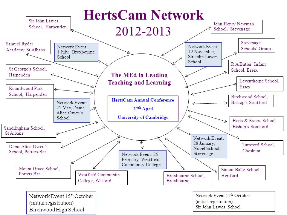 HertsCam Network 2012-2013 Sir John Lawes School, Harpenden Birchwood School, Bishop's Stortford John Henry Newman School, Stevenage Sandringham School, St Albans The MEd in Leading Teaching and Learning HertsCam Annual Conference 27 th April University of Cambridge R A Butler Infant School, Essex Simon Balle School, Hertford Samuel Ryder Academy, St Albans Broxbourne School, Broxbourne Herts & Essex School Bishop's Stortford Stevenage Schools' Group Turnford School, Cheshunt Westfield Community College, Watford St George's School, Harpenden Mount Grace School, Potters Bar Roundwood Park School, Harpenden Leventhorpe School, Essex Network Event: 19 November, Sir John Lawes School Network Event: 28 January, Nobel School, Stevenage Network Event: 25 February, Westfield Community College Network Event: 1 July, Broxbourne School Network Event: 21 May, Dame Alice Owen's School Dame Alice Owen's School, Potters Bar Network Event 15 th October (initial registration) Birchwood High School Network Event 15 th October (initial registration) Sir John Lawes School