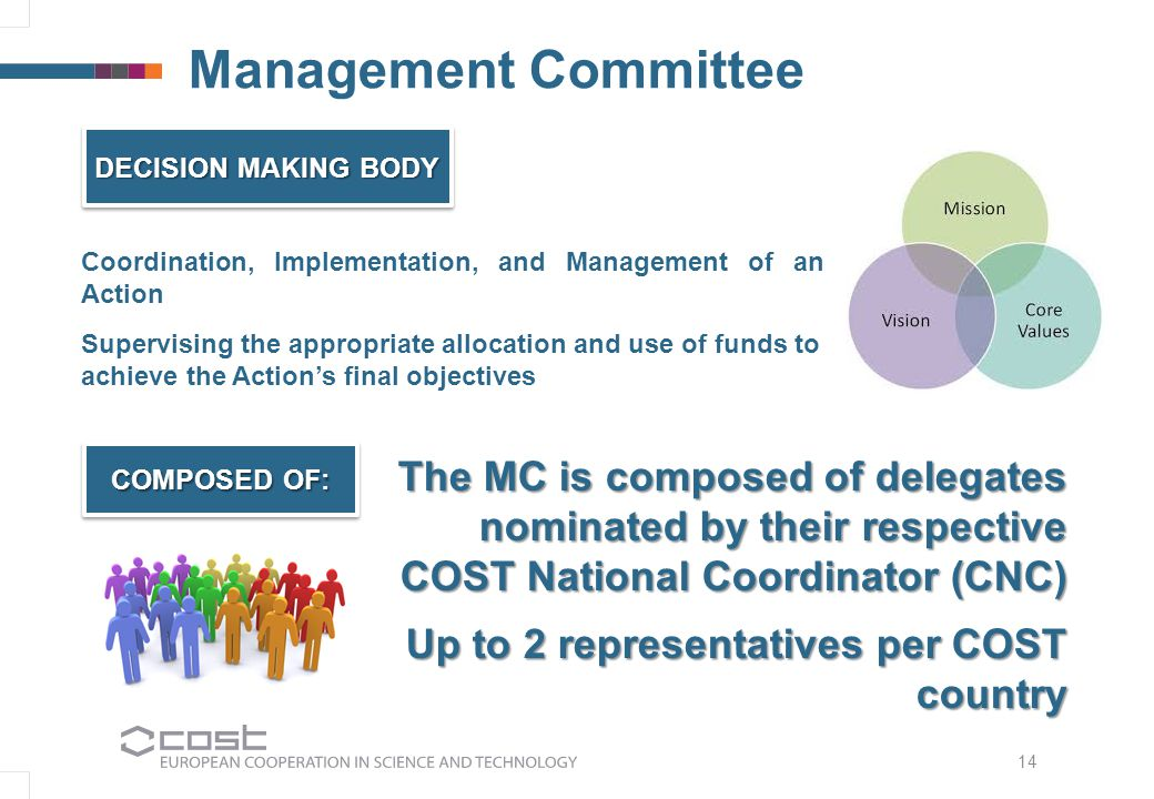 Management Committee Coordination, Implementation, and Management of an Action Supervising the appropriate allocation and use of funds to achieve the Action's final objectives DECISION MAKING BODY COMPOSED OF: The MC is composed of delegates nominated by their respective COST National Coordinator (CNC) Up to 2 representatives per COST country 14