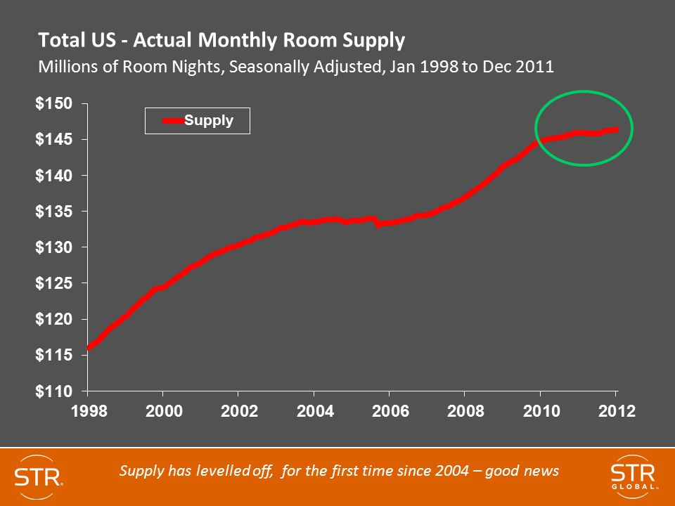 Total US - Actual Monthly Room Supply Millions of Room Nights, Seasonally Adjusted, Jan 1998 to Dec 2011 Supply has levelled off, for the first time since 2004 – good news