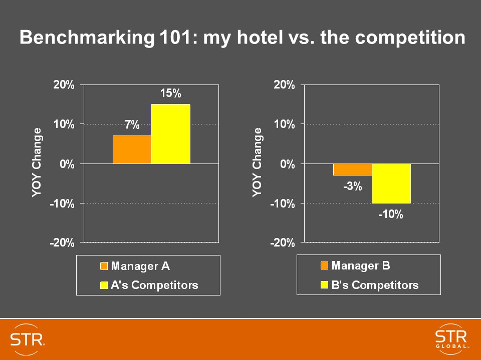 Benchmarking 101: my hotel vs. the competition