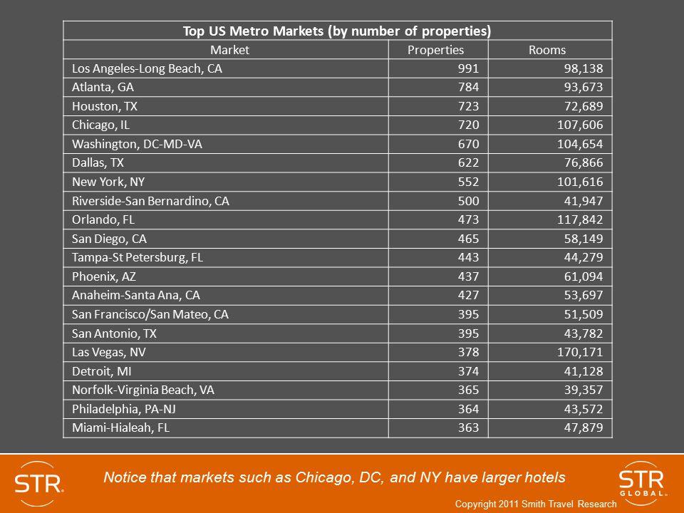 Top US Metro Markets (by number of properties) Market Properties Rooms Los Angeles-Long Beach, CA 991 98,138 Atlanta, GA 784 93,673 Houston, TX 723 72
