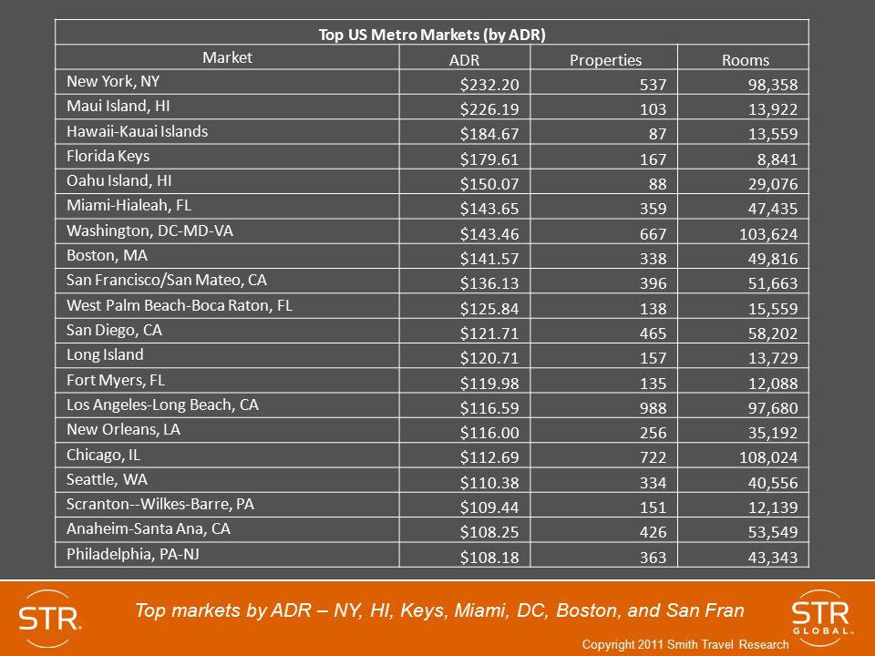 Top US Metro Markets (by ADR) Market ADR Properties Rooms New York, NY $232.20 537 98,358 Maui Island, HI $226.19 103 13,922 Hawaii-Kauai Islands $184