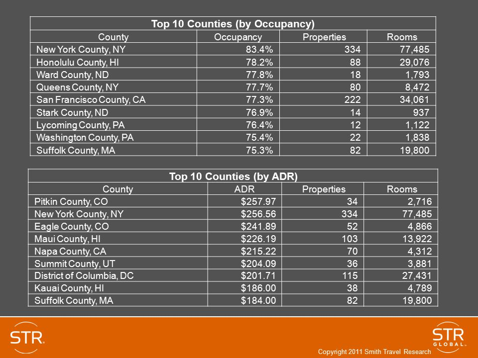 Top 10 Counties (by Occupancy) CountyOccupancy Properties Rooms New York County, NY83.4% 334 77,485 Honolulu County, HI78.2% 88 29,076 Ward County, ND77.8% 18 1,793 Queens County, NY77.7% 80 8,472 San Francisco County, CA77.3% 222 34,061 Stark County, ND76.9% 14 937 Lycoming County, PA76.4% 12 1,122 Washington County, PA75.4% 22 1,838 Suffolk County, MA75.3% 82 19,800 Top 10 Counties (by ADR) CountyADR Properties Rooms Pitkin County, CO$257.97 34 2,716 New York County, NY$256.56 334 77,485 Eagle County, CO$241.89 52 4,866 Maui County, HI$226.19 103 13,922 Napa County, CA$215.22 70 4,312 Summit County, UT$204.09 36 3,881 District of Columbia, DC$201.71 115 27,431 Kauai County, HI$186.00 38 4,789 Suffolk County, MA$184.00 82 19,800 Copyright 2011 Smith Travel Research