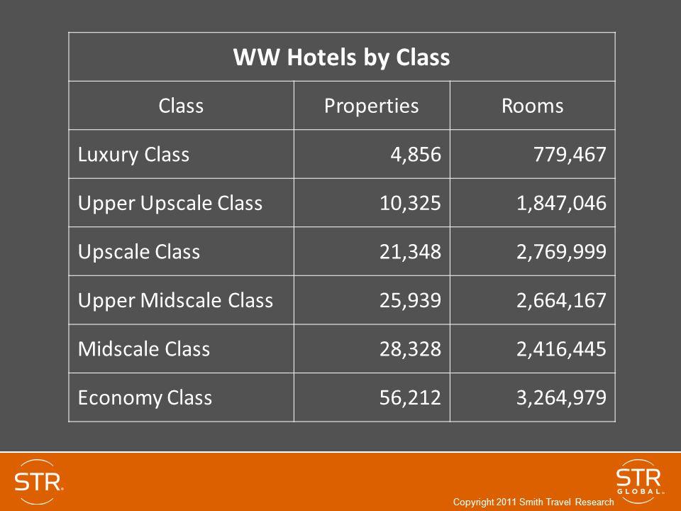 WW Hotels by Class ClassPropertiesRooms Luxury Class4,856779,467 Upper Upscale Class10,3251,847,046 Upscale Class21,3482,769,999 Upper Midscale Class2