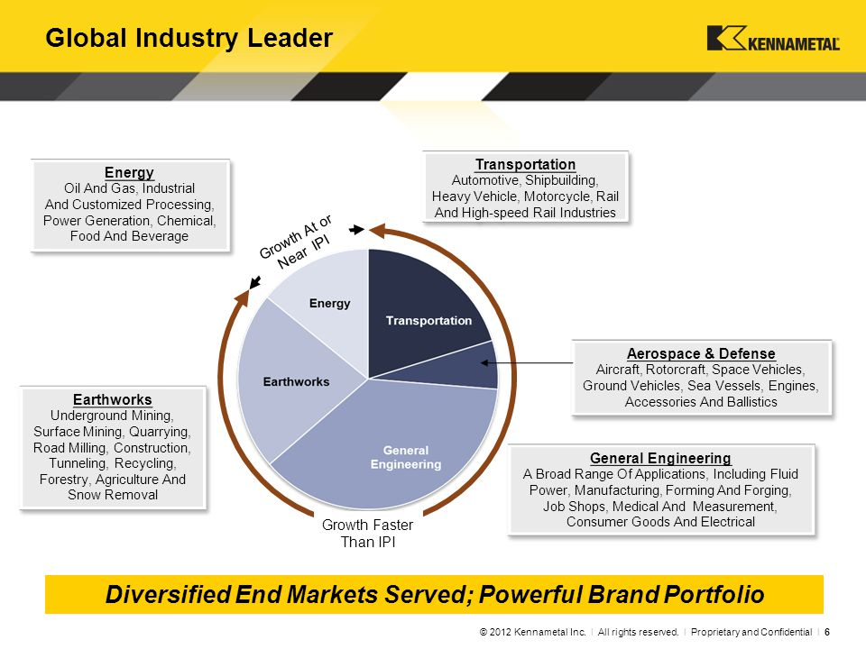 Growth At or Near IPI Diversified End Markets Served; Powerful Brand Portfolio Global Industry Leader © 2012 Kennametal Inc.