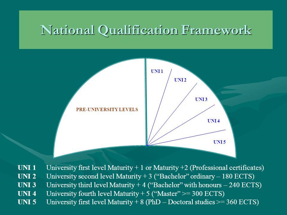 National Qualification Framework UNI 1 UNI 2 UNI 3 UNI 4 UNI 5 PRE-UNIVERSITY LEVELS UNI 1University first level Maturity + 1 or Maturity +2 (Professional certificates) UNI 2University second level Maturity + 3 ( Bachelor ordinary – 180 ECTS) UNI 3University third level Maturity + 4 ( Bachelor with honours – 240 ECTS) UNI 4University fourth level Maturity + 5 ( Master >= 300 ECTS) UNI 5University first level Maturity + 8 (PhD – Doctoral studies >= 360 ECTS)