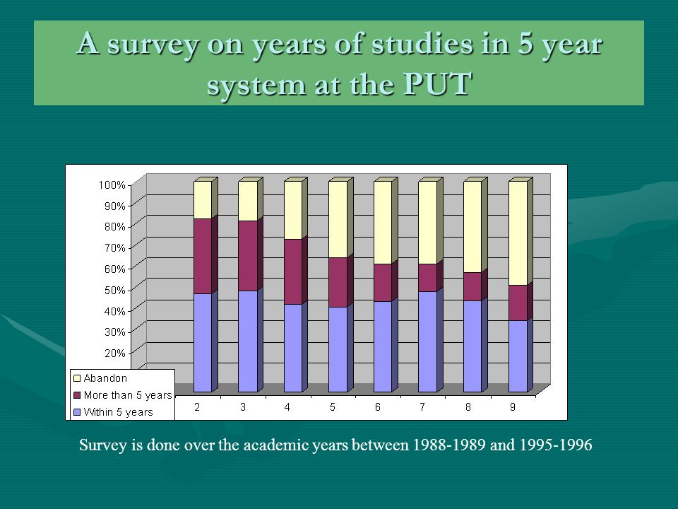 A survey on years of studies in 5 year system at the PUT Survey is done over the academic years between 1988-1989 and 1995-1996