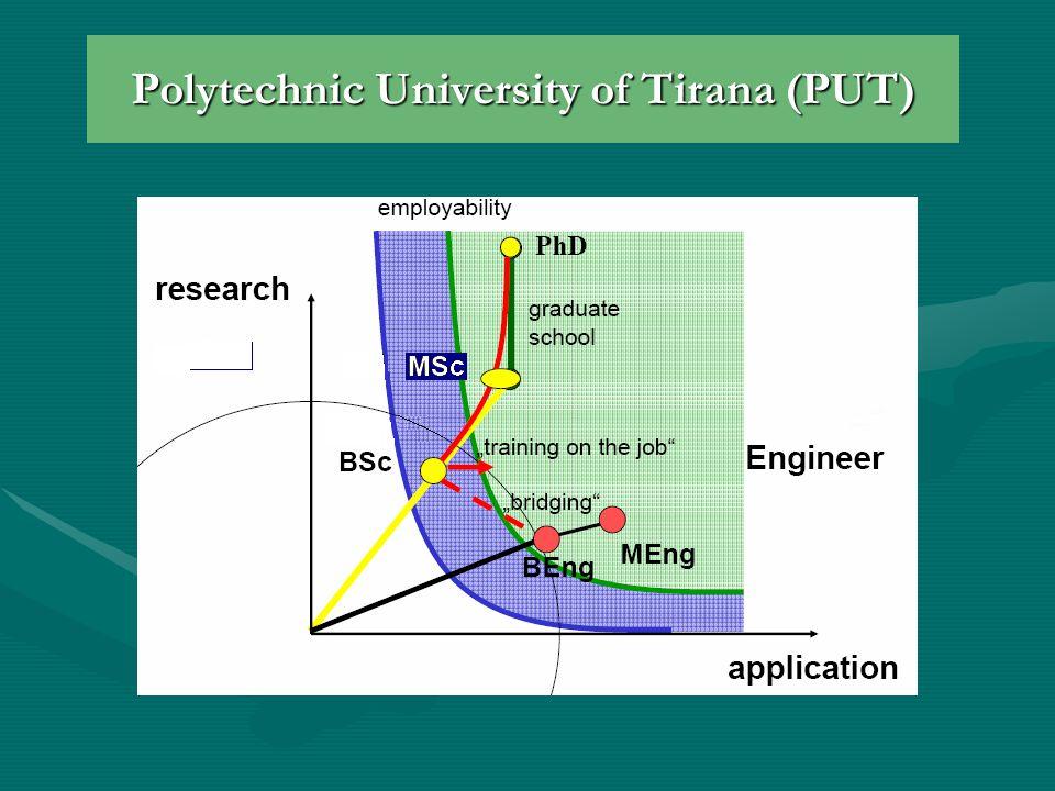 Polytechnic University of Tirana (PUT)