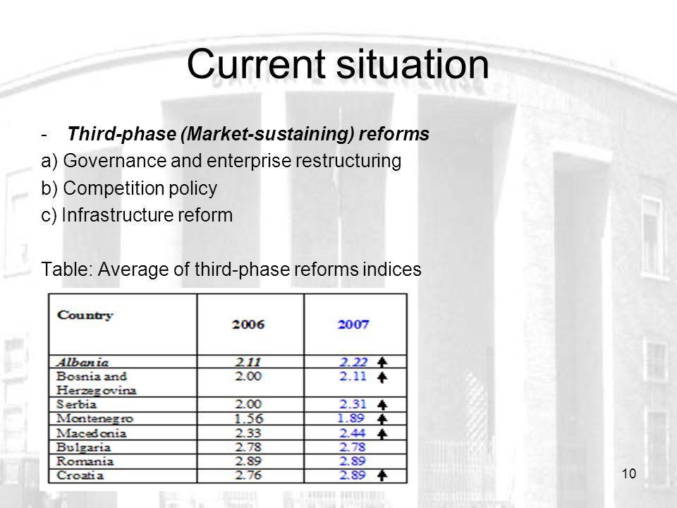 10 Current situation -Third-phase (Market-sustaining) reforms a) Governance and enterprise restructuring b) Competition policy c) Infrastructure reform Table: Average of third-phase reforms indices